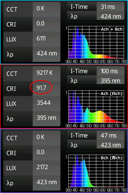Maxspect Razor 自作LED基板完成品のスペクトル結果