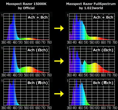 スペクトル対決:Razor 15000K vs Razorフルスペクトル