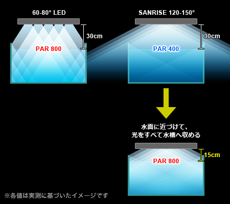 LED照明の設置高を工夫する
