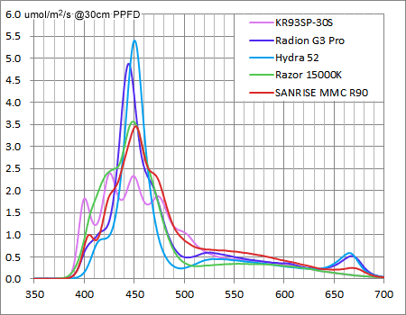 AQUA SANRISE PLUS メジャー製品とのスペクトル強度平均値比較