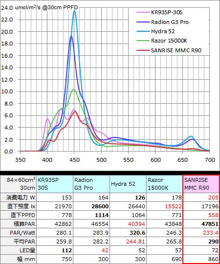 AQUA SANRISE PLUS メジャー製品とのスペクトル強度比較