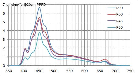MMCスペシャル全サイズのスペクトル強度比較