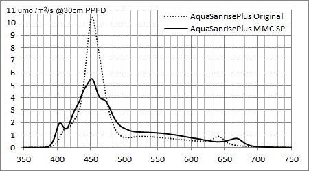 AQUA SANRISE PLUS オリジナルとMMCスペシャルのスペクトル強度比較