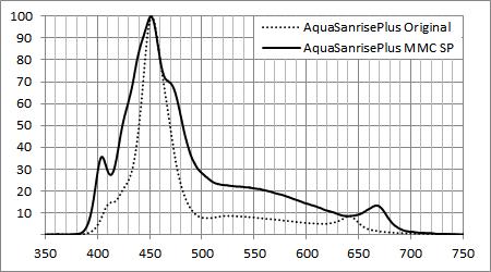 AQUA SANRISE PLUS オリジナルとMMCスペシャルの相対スペクトル比較