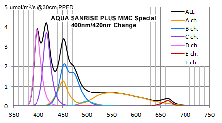 AQUA SANRISE PLUS MMCスペシャル R30 UV強化後のスペクトル