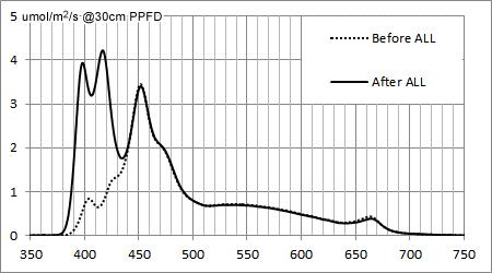 AQUA SANRISE PLUS MMCスペシャル R30 UV強化前後のスペクトル比較