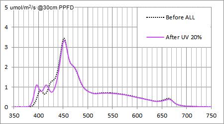 AQUA SANRISE PLUS MMCスペシャル R30 UV強化後のUV強度20%設定時のスペクトル比較