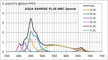 AQUA SANRISE PLUS MMCスペシャル R30 UV強化前のスペクトル
