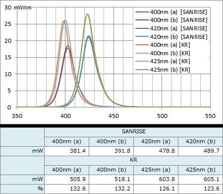 SANRISE UV素子とKR UV素子のスペクトル強度比較