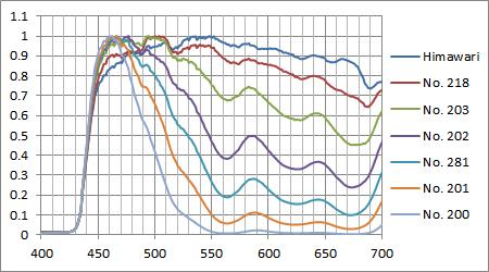 ブルーフィルム+ひまわりの計算スペクトル