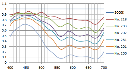 ブルーフィルムの減衰スペクトル
