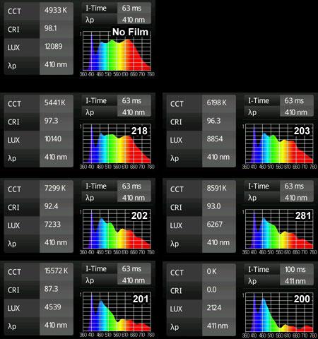 ブルーフィルム+白色LEDの実測スペクトル
