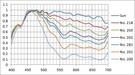 太陽光+ブルーフィルム実測スペクトル