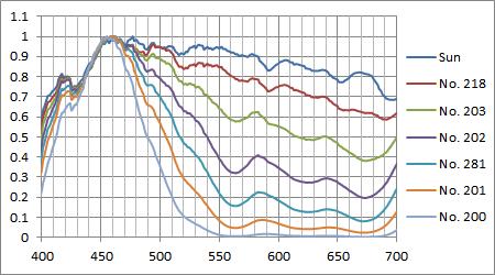 ブルーフィルム+太陽光の計算スペクトル