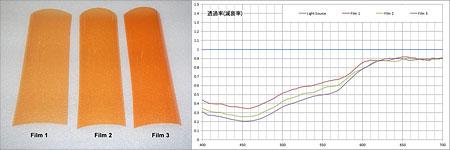 オレンジフィルムと減衰スペクトル